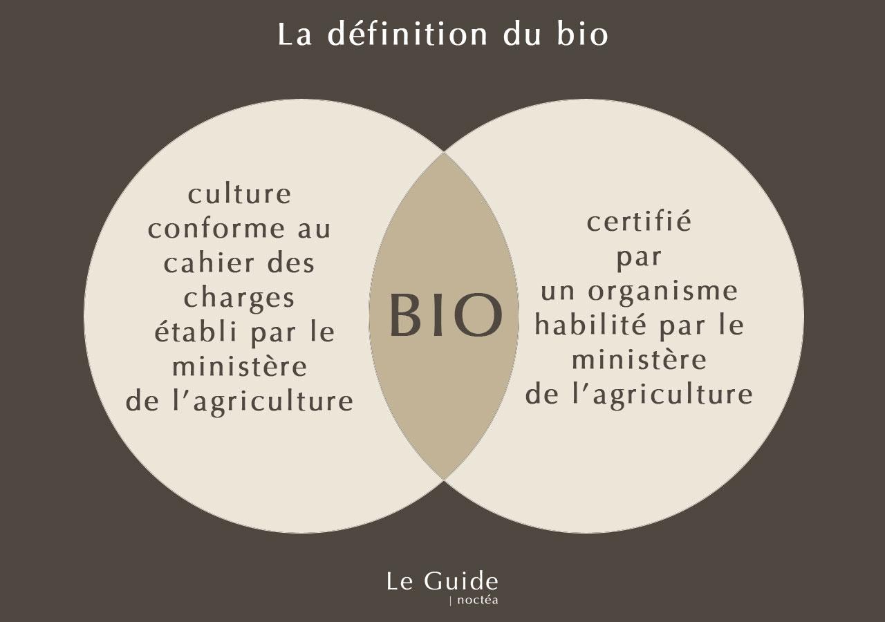 Schéma de la définition du bio